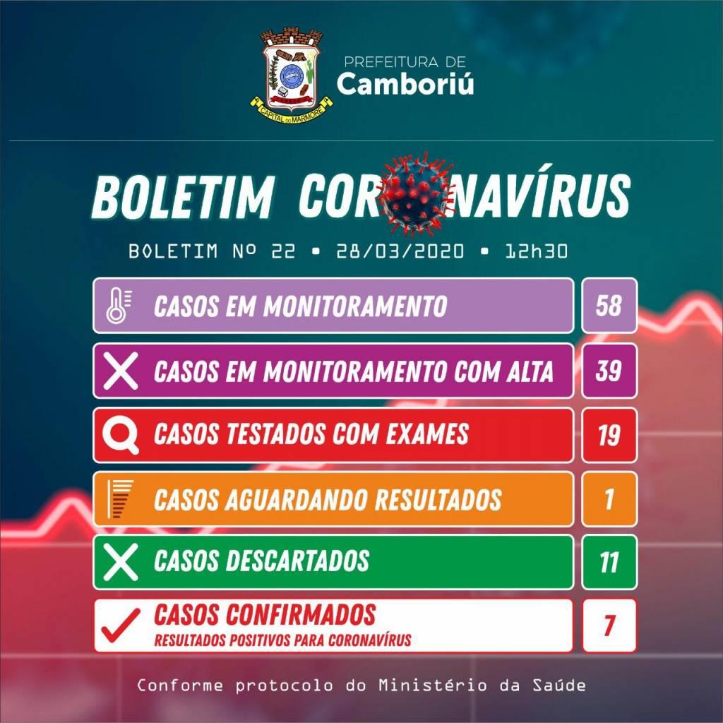 Camboriú registra três novos casos confirmados de covid-19 | Notícias de Balneário Camboriú | SC Hoje News