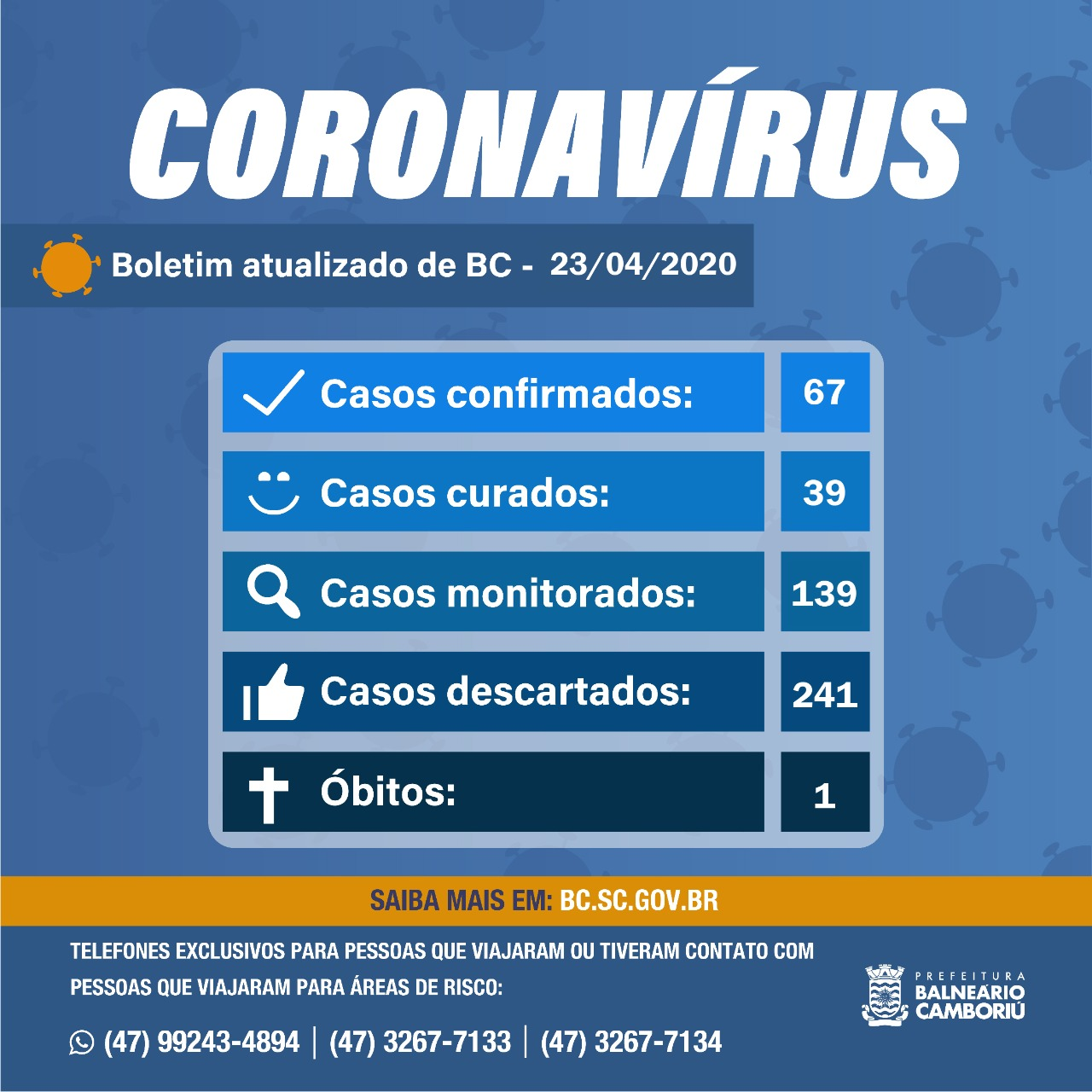 Balneário Camboriú registra 67 casos confirmados para Coronavírus | Notícias de Balneário Camboriú | SC Hoje News