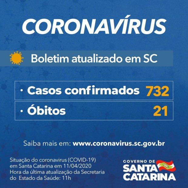 Santa Catarina tem 21 mortes e 732 casos de Covid-19, Hoje News